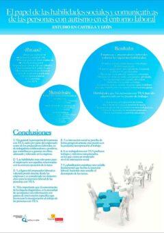 Poster Habilidades Socio Comunicativas TEA