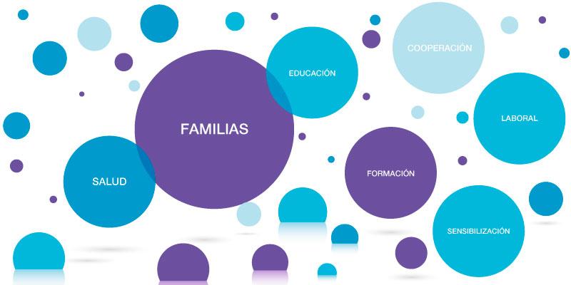 Salud, Educación, Familias, Formación, Cooperación y Sensibilización Autismo