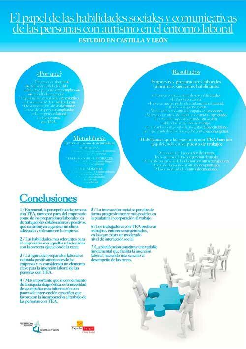 El papel de las habilidades sociales y comunicativas de las personas con autismo en el entorno laboral
